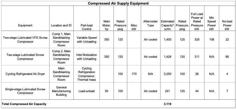 Compressed Air Supply Equipment